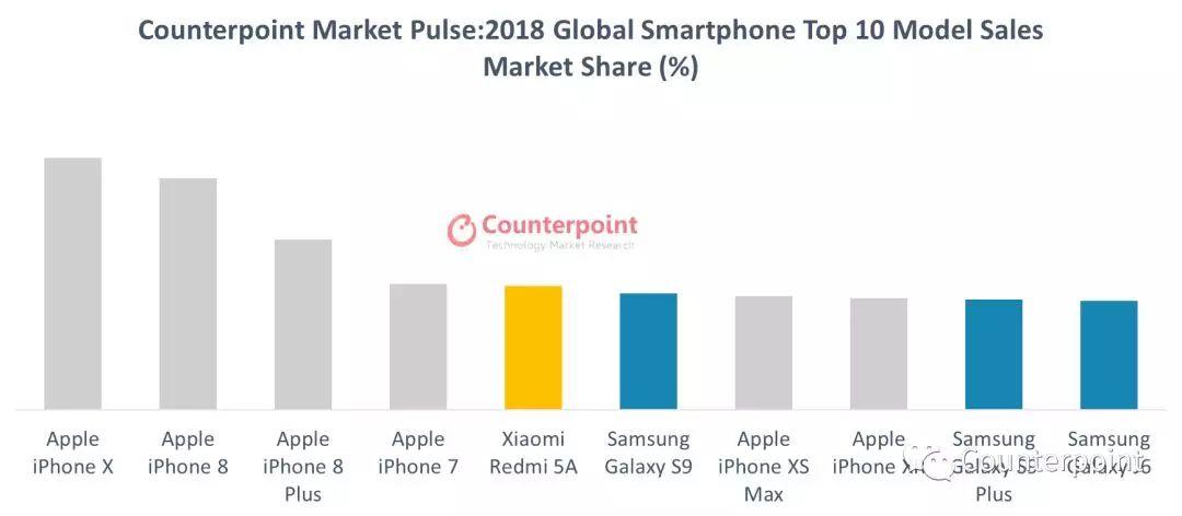 IPhone X Jadi Smartphone Terlaris Di Dunia untuk 2018