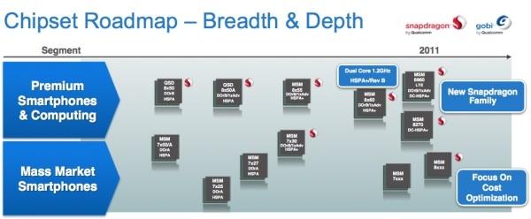 Upcoming Qualcomm Snapdragon processors