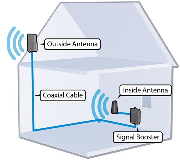 weBoost Home 4G Installation Diagram