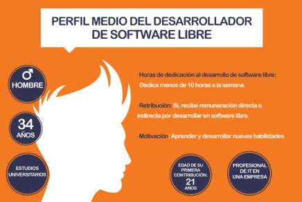 Así es el desarrollador de software libre (infografía)