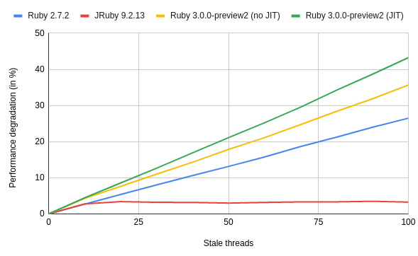 The hidden cost of a Ruby threads leakage 4