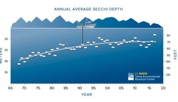 Tahoe annual secchi data