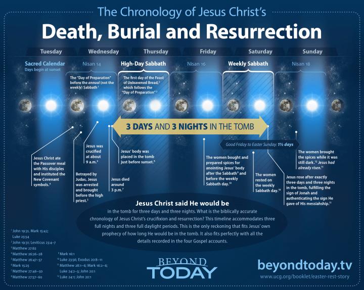 Last Days Bible Verses List