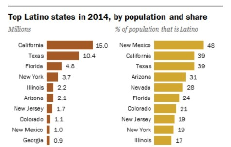 Top Latino States in 2014, by population and ahsre