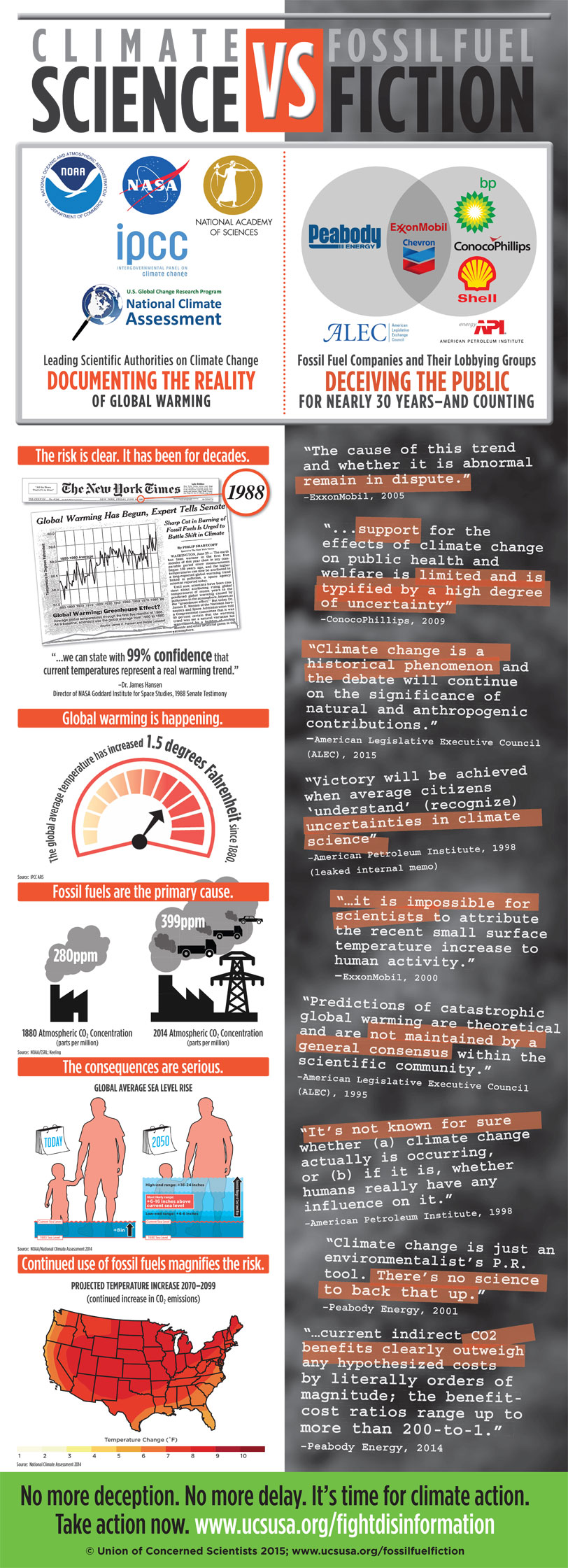 Climate Science Vs Fossil Fuel Fiction An Infographic On