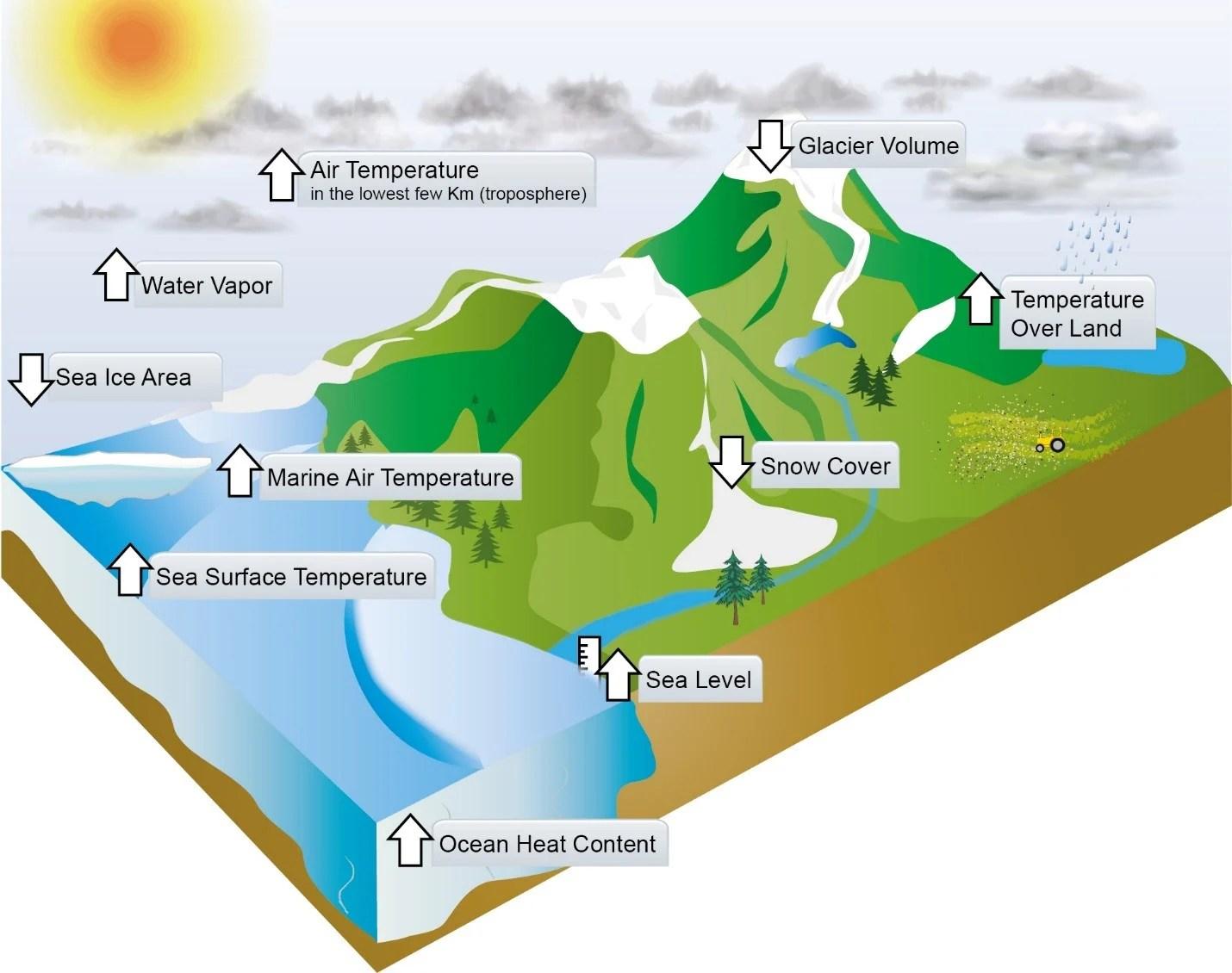 Global Warming Worksheet Answers