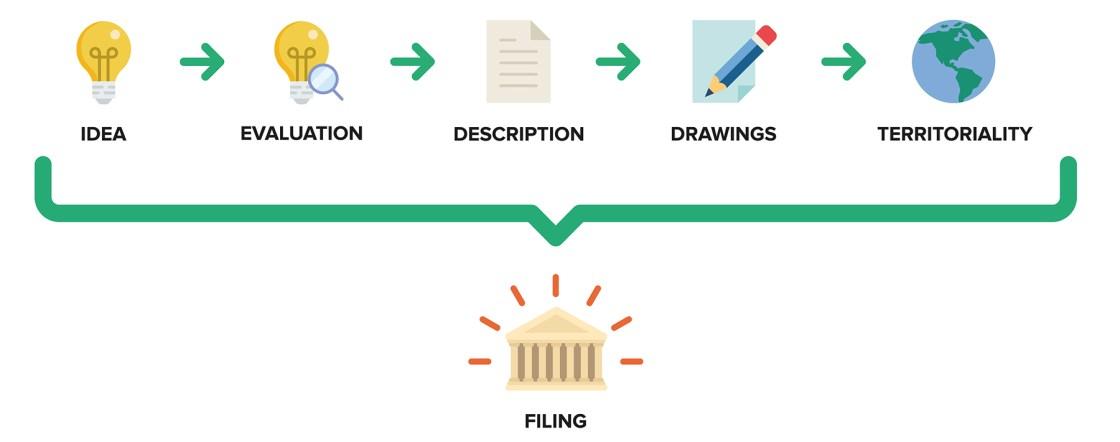 Ufficio Brevetti - Patents: the procedure to file a patent