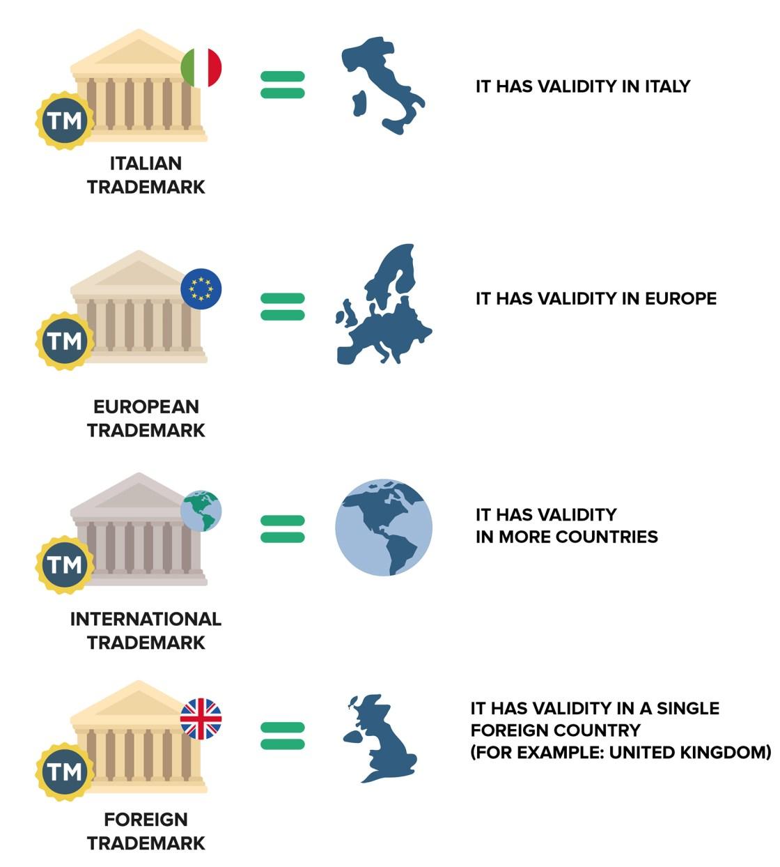 Ufficio Brevetti - Trademarks: territoriality