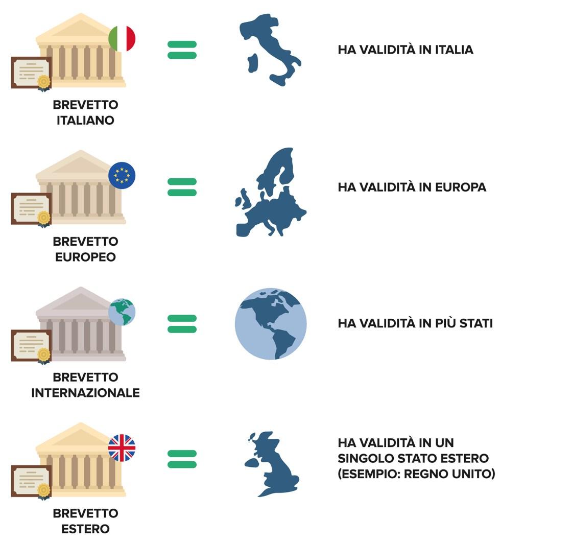 Ufficio Brevetti - Il brevetto: territorialità