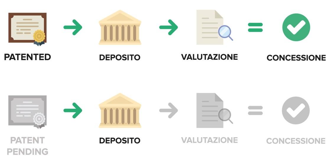 Ufficio Brevetti - Il brevetto: differenza tra patented e patent pending