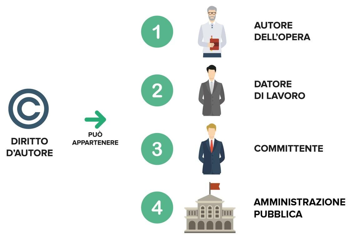 Ufficio Brevetti - Il copyright: a chi può appartenere