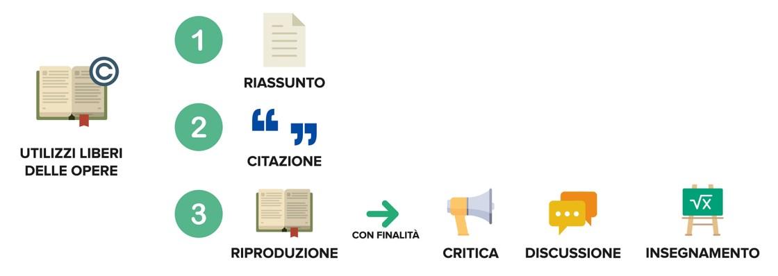 Ufficio Brevetti - Il copyright: i liberi utilizzi delle opere