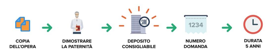 Ufficio Brevetti - Il copyright: il deposito alla SIAE delle opere inedite