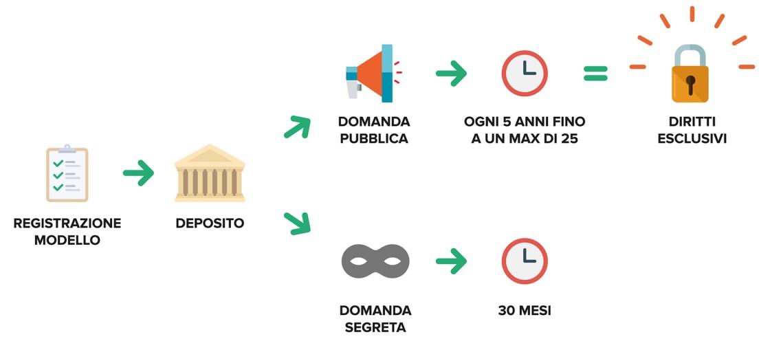 Ufficio Brevetti - Il design: differenze tra domanda pubblica e privata