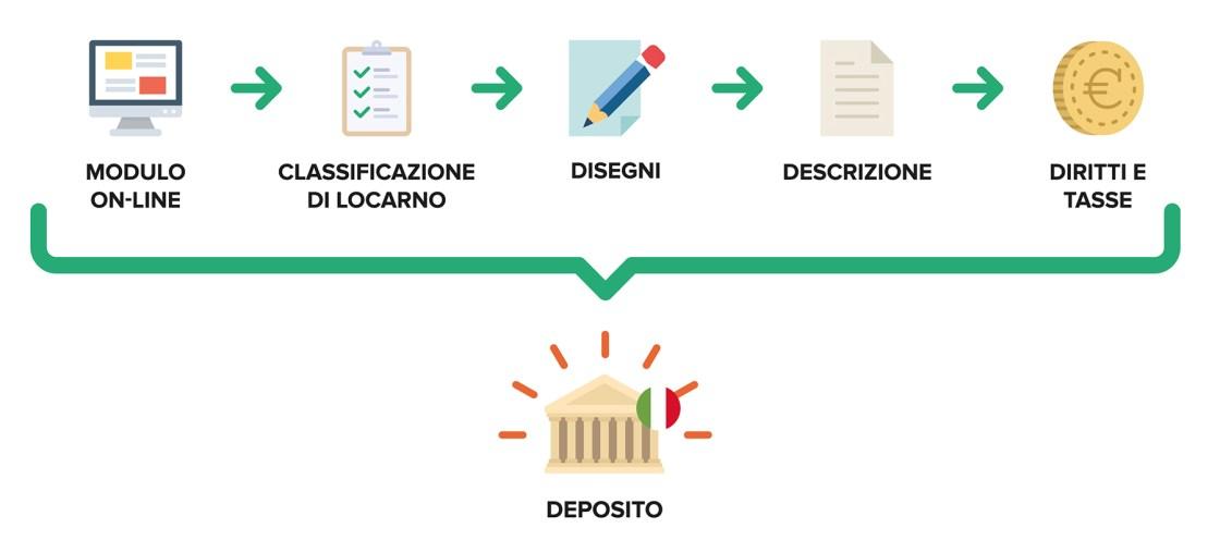 Ufficio Brevetti - Il design: depositare in Italia