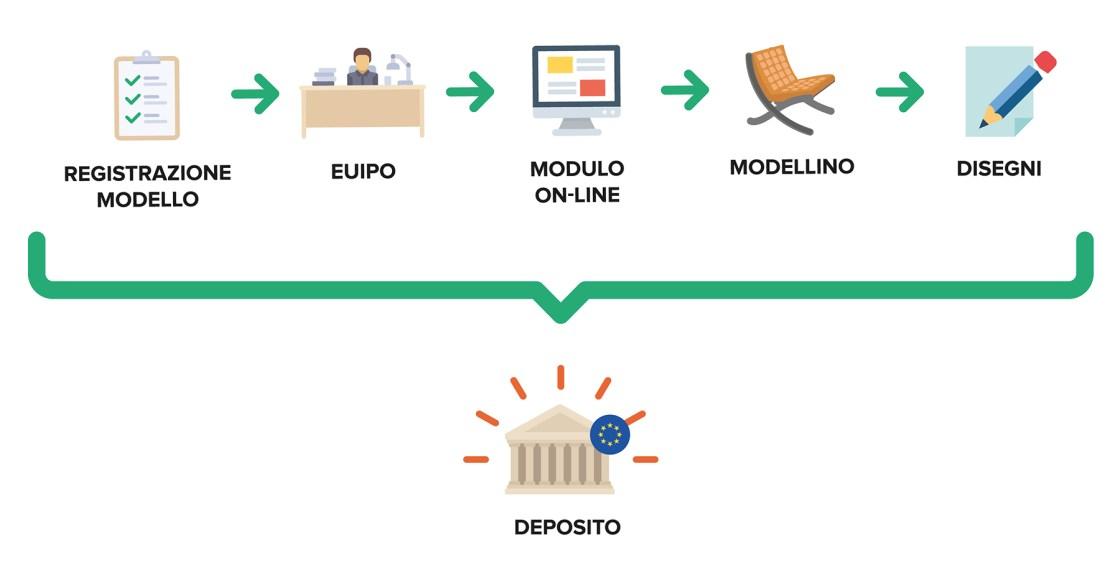 Ufficio Brevetti - Il design: il deposito di un modello comunitario