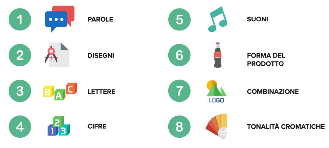 Ufficio Brevetti - Il marchio: cosa può essere registrato