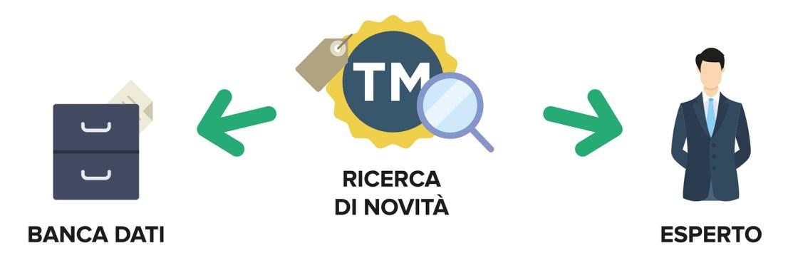Ufficio Brevetti - Il marchio: ricerca di novità