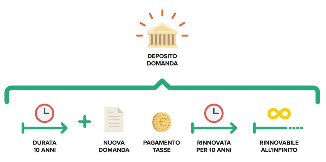 Ufficio Brevetti - Il marchio: durata e rinnovo della protezione