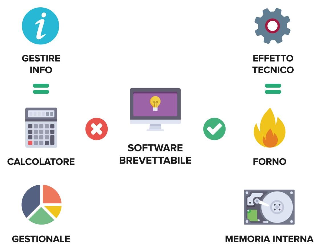 Ufficio Brevetti - Il software: quali tipologie possono essere brevettate