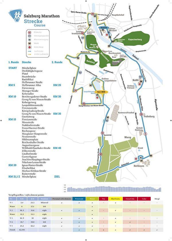 Salzburg Marathon Streckenplan