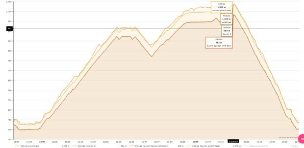 Sonnsteine Altitude Profiles
