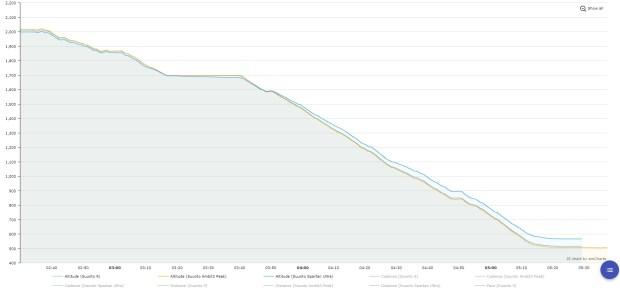 Altitude profile (after the bivy break)