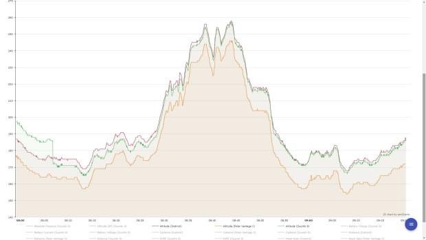 Höhenprofile aufgezeichnet von Suunto 9 Baro (grün), Vantage V (blau) und Garmin Instinct (orange)