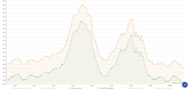 Höhenprofile von Vantage V (orange) und Suunto 9 (grün)