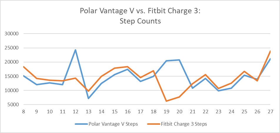 24/7 Tracking Data Comparison: Polar Vantage V vs  Fitbit Charge 3