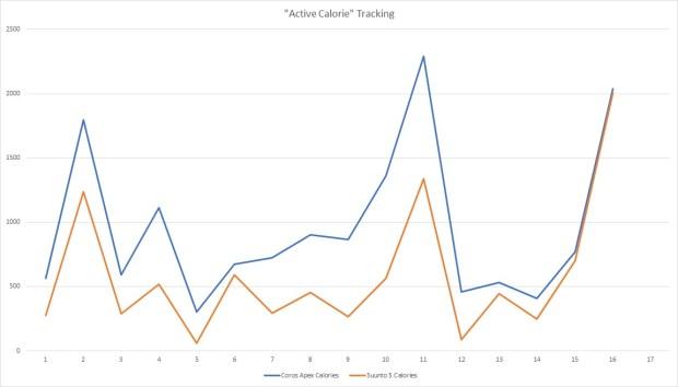 Active Calories Tracking, Suunto 5 vs. Coros Apex