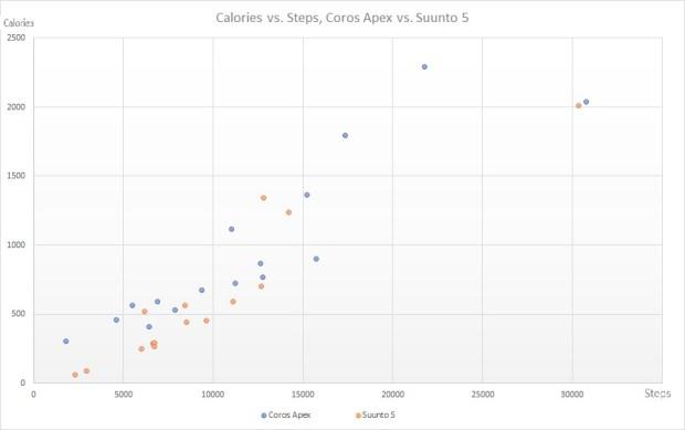 Calories vs. Steps, Coros Apex vs. Suunto 5