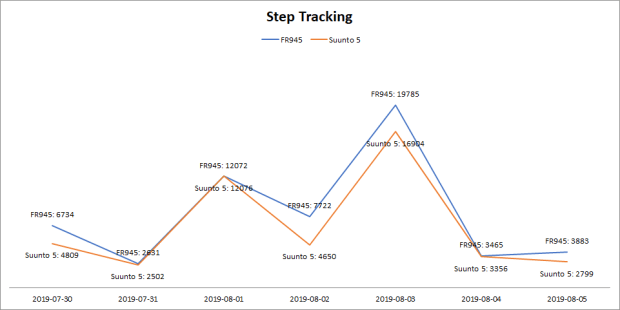Step Tracking, Suunto 5 vs. Garmin FR945