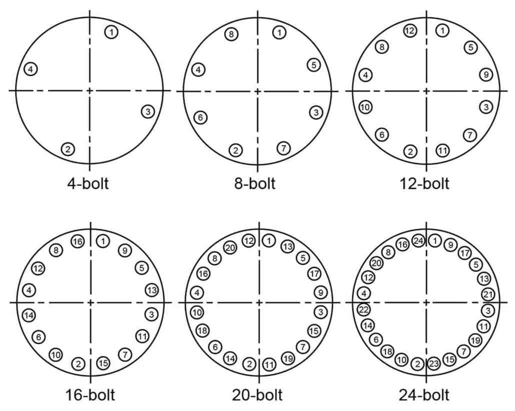bolt pattern torque sequence
