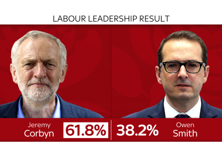 Corbyn re elected