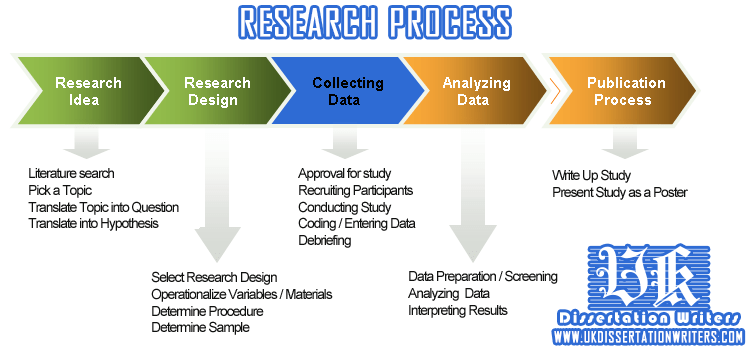 Learn About The Various Stages Of Research Process