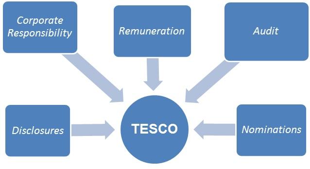The Tesco Committee