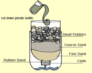 basic water filter system