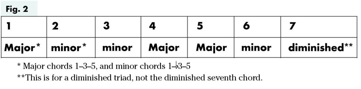 Uke Chord Substitutions lesson figure 2
