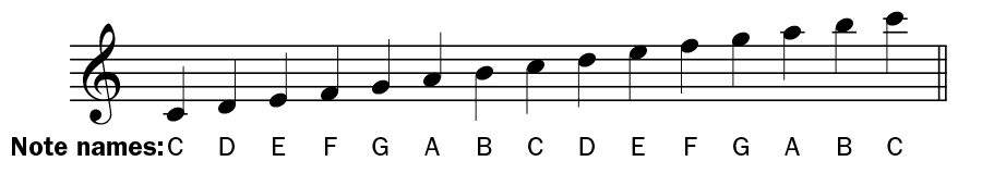 ukulele musical notation, notes on staff