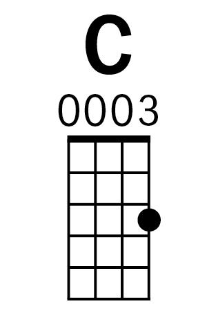 Ukulele C major chord diagram
