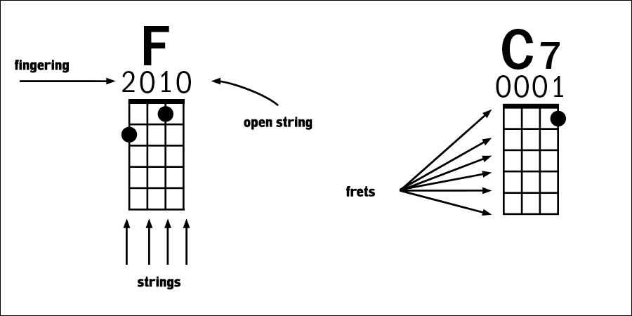 Ukulele chord diagrams for F and C7 chords with fingering