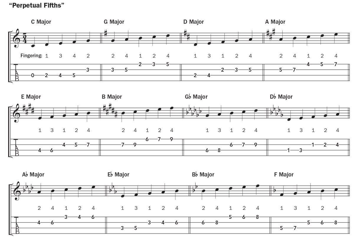 perpetual 5ths ukulele lesson music notation