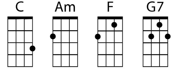 ukulele chord shapes C, Am, F, G7