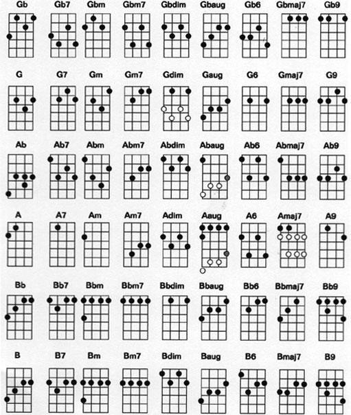 https://i2.wp.com/www.ukulelesongs.com/cmn/images/ukulele_chords_chart_2.jpg