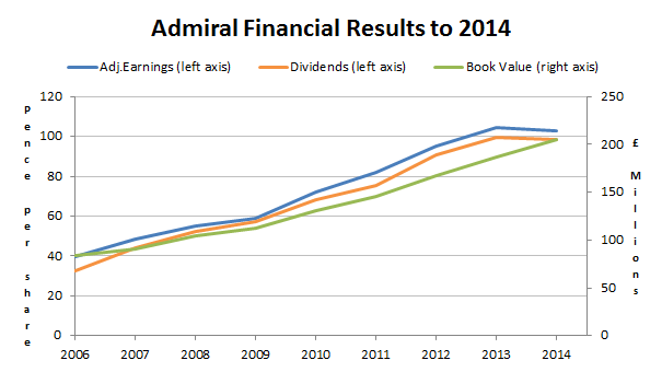 Admiral Group results to 2014