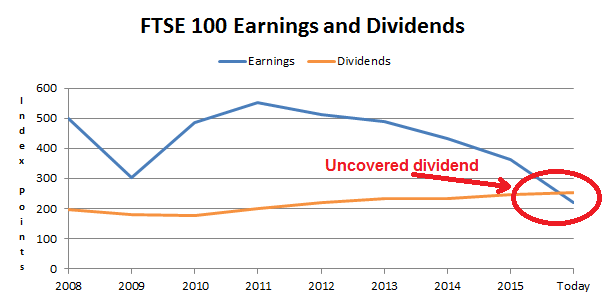 FTSE 100 dividend uncovered 2016 03