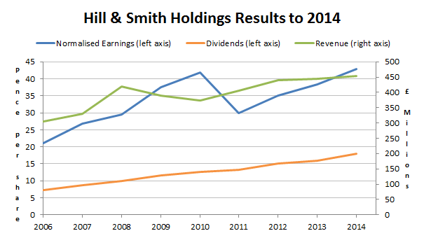 Hill and Smith holdings results to 2014