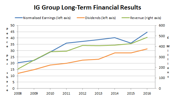 IG Group plc financial results to 2016