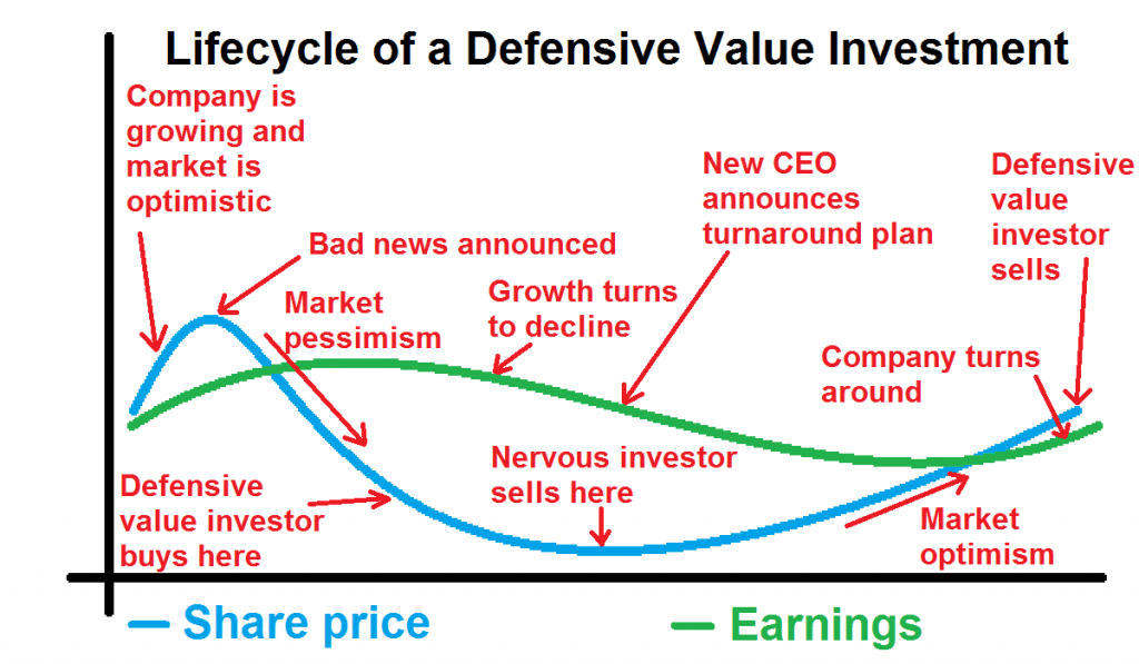 value-investment-cycle-2016-09